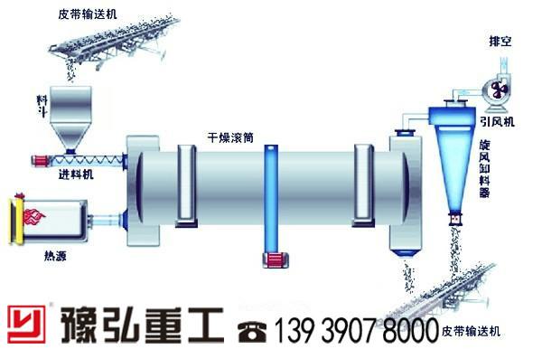 单滚筒烘干机脱水流程图