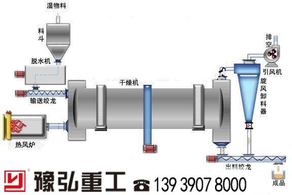 连续式脱水烘干设备工艺流程图