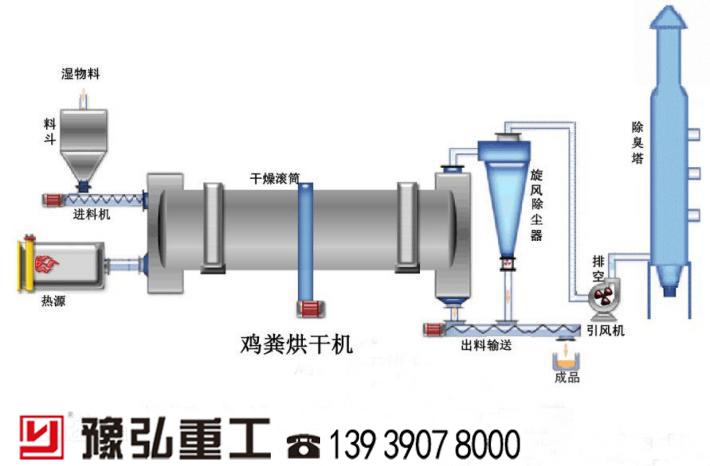 鸭粪烘干脱水工艺流程图